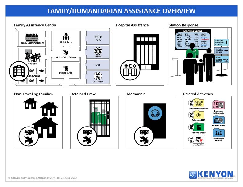 Family Assistance Center functions