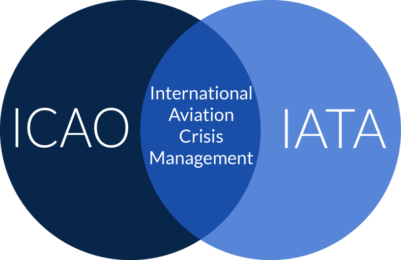 Robert Jensen examines where ICAO and IATA standards for aviation crisis management overlap.