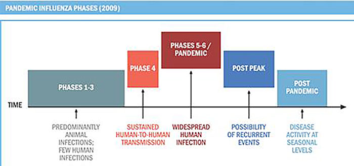 pandemic_2009_influenza_phases